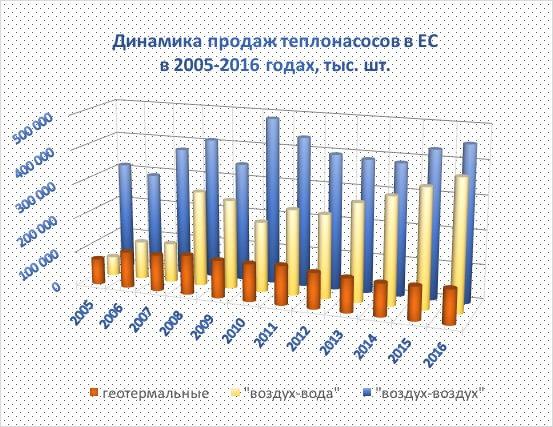 Продажи тепловых насосов в ЕС в 2005-2016 гг.