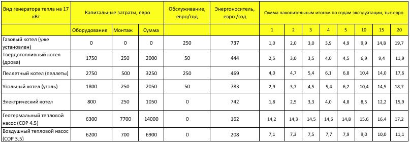 Таблица расчета срока окупаемости теплового насоса