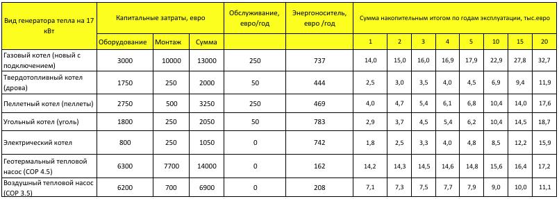 Таблица расчета сроков окупаемости теплового насоса