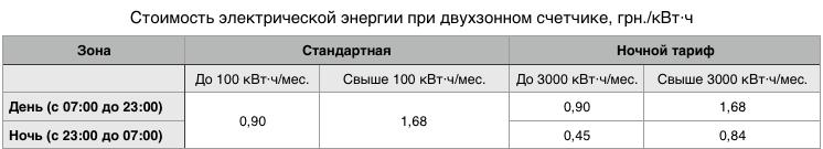 Цена электроэнергии в Украине при двухзонном ночном тарифе в 2018 году