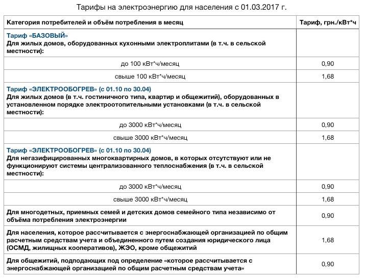 Час стоимость в квт украине 1 аренды кафе час стоимость в