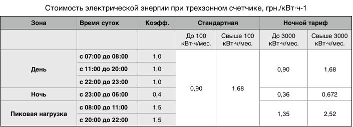 Цена электроэнергии в Украине при трехзонном ночном тарифе в 2018 году