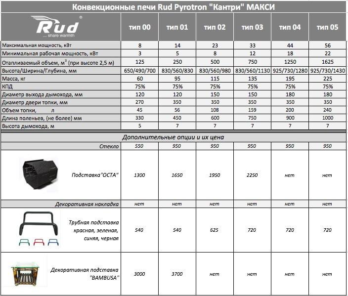 Технические характеристики и цены на модели печей Rud Макси тип 00
