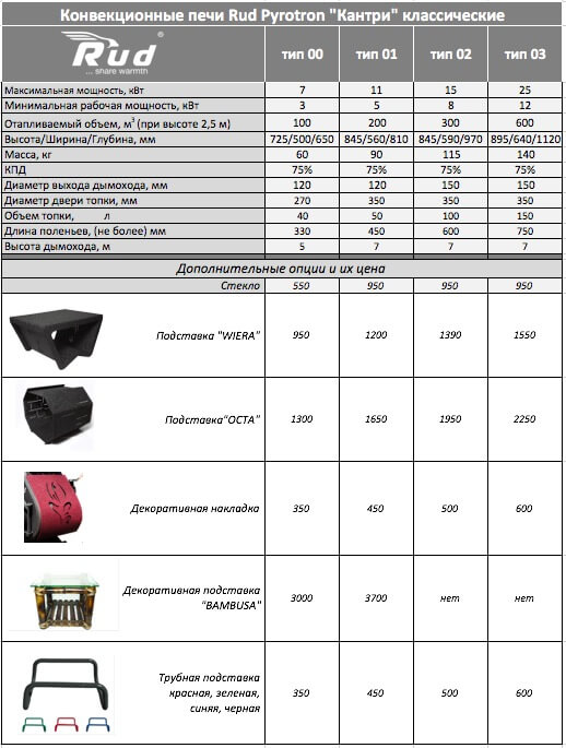 Технические характеристики и цены на модели печей Rud Кантри