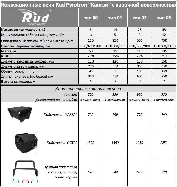 Технические характеристики и цены на модели печей Rud Кантри с варочной поверхностью