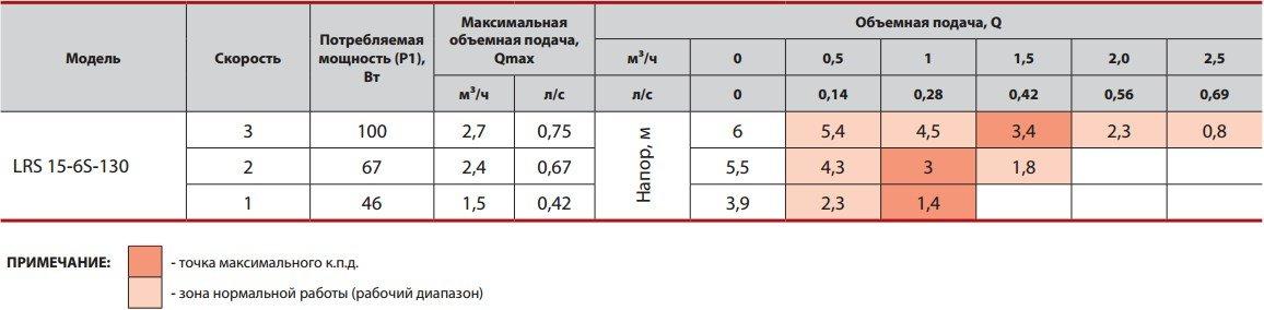 Таблица значений рабочих характеристик насоса Sprut LRS 15-6S