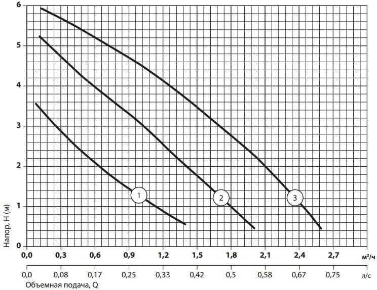 Рабочие характеристики циркуляционного насоса Sprut LRS-15-6S