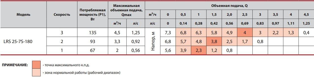 Таблица значений рабочих характеристик насоса Sprut LRS 25-7S