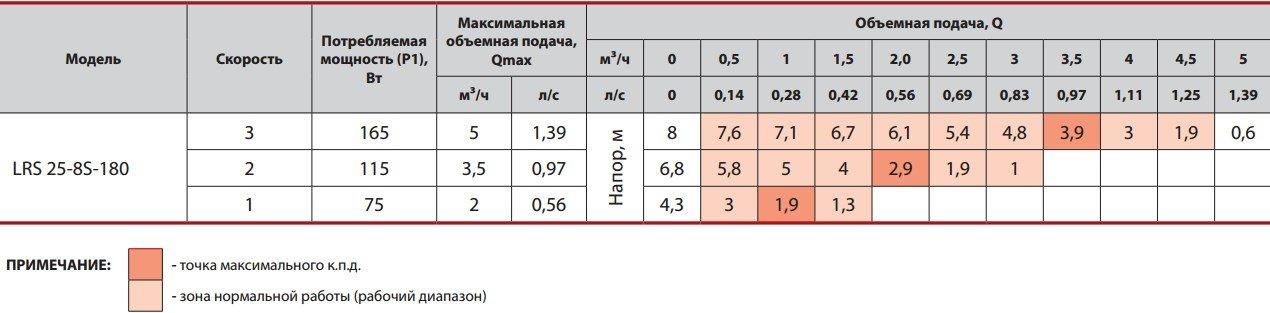 Таблица значений рабочих характеристик насоса Sprut LRS 25-8S