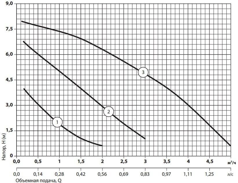 Рабочие характеристики циркуляционного насоса Sprut LRS-25-8S