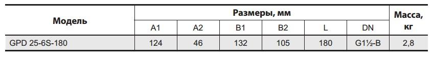 Таблица габаритных размеров насоса Sprut GPD-25-6S 180