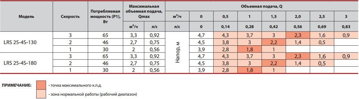 Таблица значений рабочих характеристик насоса Sprut LRS 25-4S