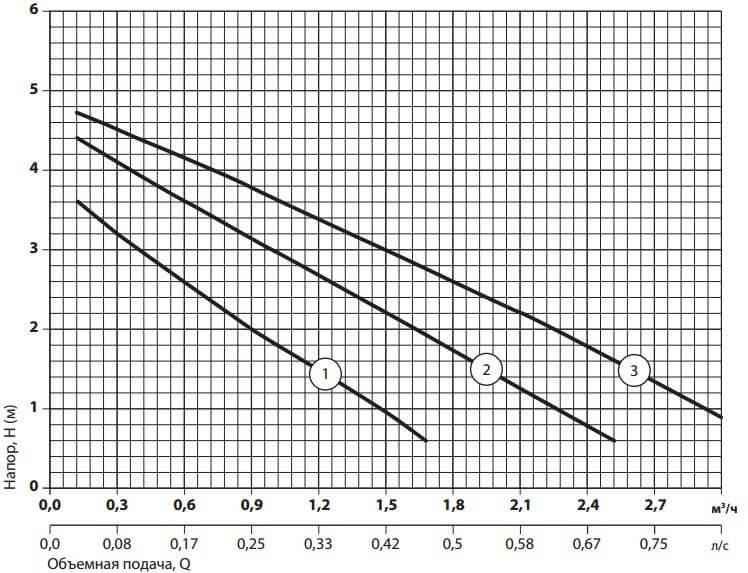 Рабочие характеристики циркуляционного насоса Sprut LRS-25-4S