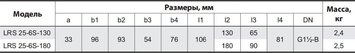 Таблица габаритных размеров циркуляционного насоса Sprut LRS 25-6S 180