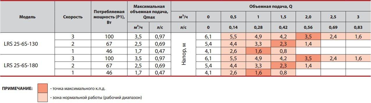 Таблица значений рабочих характеристик насоса Sprut LRS 25-6S