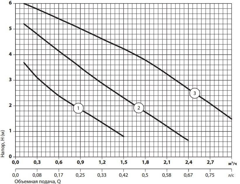 Рабочие характеристики циркуляционного насоса Sprut LRS-25-6S