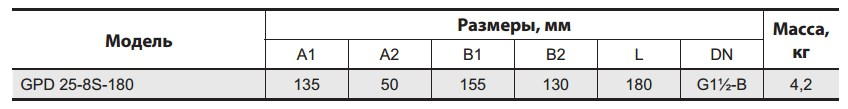 Таблица габаритных размеров насоса Sprut GPD-25-8S 180