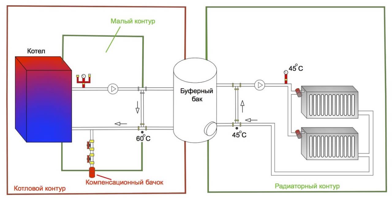 Схема включения буферной ёмкости в систему отопления с твердотопливным котлом