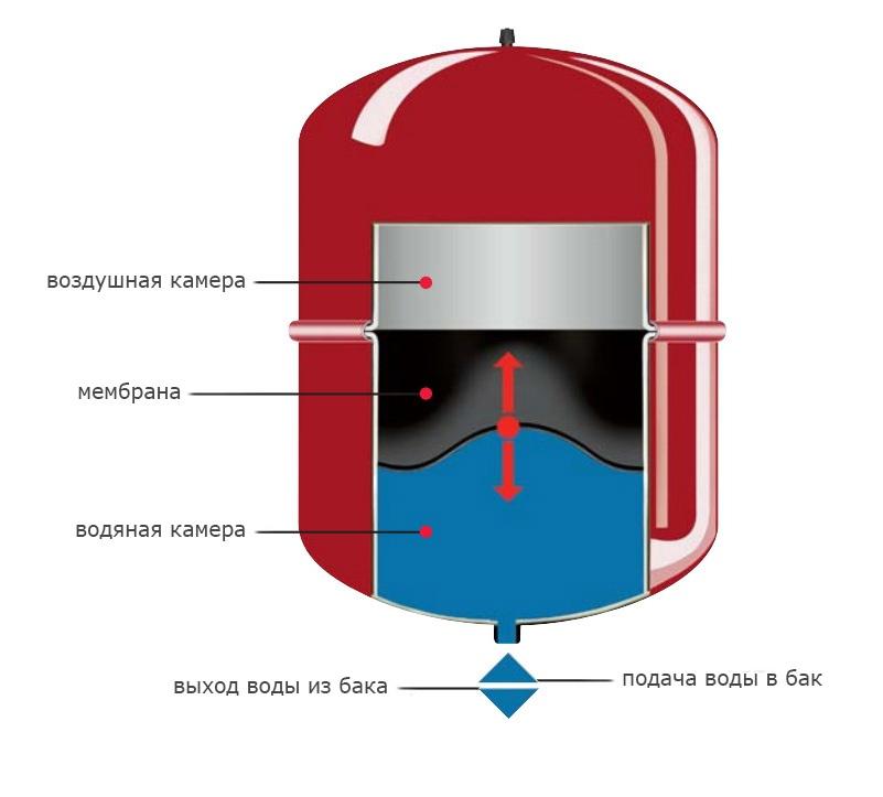 Конструкция расширительных бачков мембранного типа