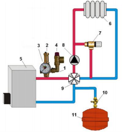 Пример монтажной схемы группы безопасности в системе с одноконтурным котлом