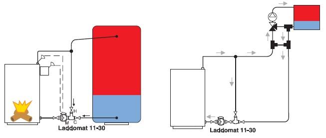 Принцип температурного расслоения в теплоаккумуляторе с термосмесительным узлом ладдомат