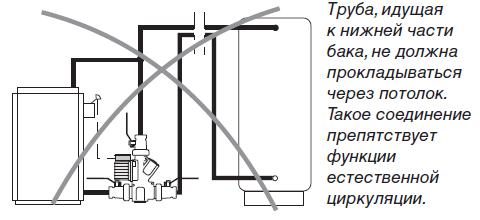 Ошибки при подключении Laddomat к теплоаккумулятору