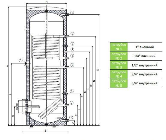 Габариты и размеры подключений бойлеров косвенного нагрева OKC 400|500 NTRR/BP