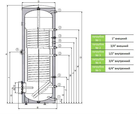 Габариты и размеры подключений бойлеров косвенного нагрева OKC 400|500 NTR/BP