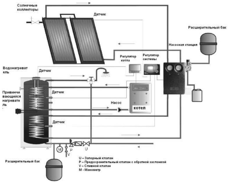 Пример схемы подключения бойлера косвенного нагрева OKC NTRR/SOL к отопительной системе и ГВС