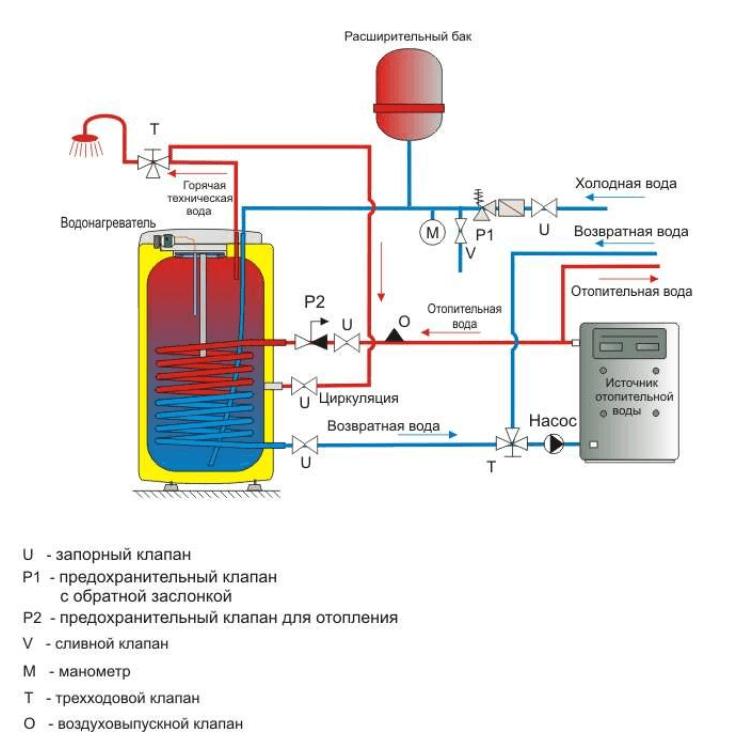 Пример схемы подключения бойлера косвенного нагрева Drazice OKC NTR/2,2 к системе отопления и ГВС
