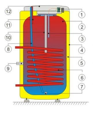Конструкция бойлера косвенного нагрева Дражице OKC NTR 100-160 л