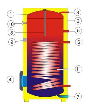 Конструкция бойлера косвенного нагрева Дражице OKC NTR/BP