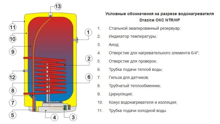 Конструкция бойлера косвенного нагрева Дражице OKC NTR/HP