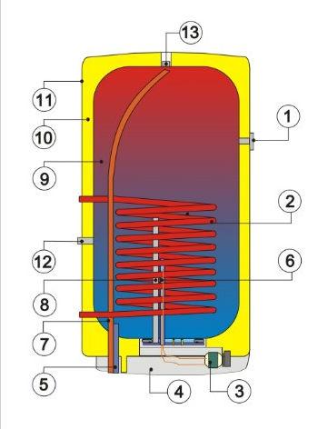 Конструкция бойлера косвенного нагрева Дражице OKC NTR/Z