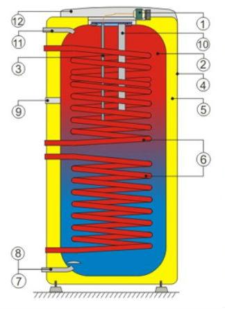 Конструкция бойлера косвенного нагрева Дражице OKC NTRR