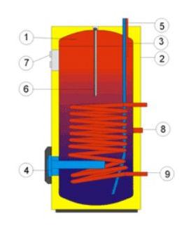Конструкция бойлера косвенного нагрева Дражице OKCE NTR/2.2