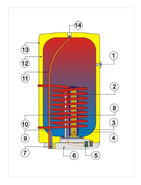 Конструкция водонагревателя комбинированного Дражице OKC/1 м2
