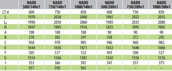 Таблица размеров подключений теплоаккумулирующих баков Дражице NADO v1