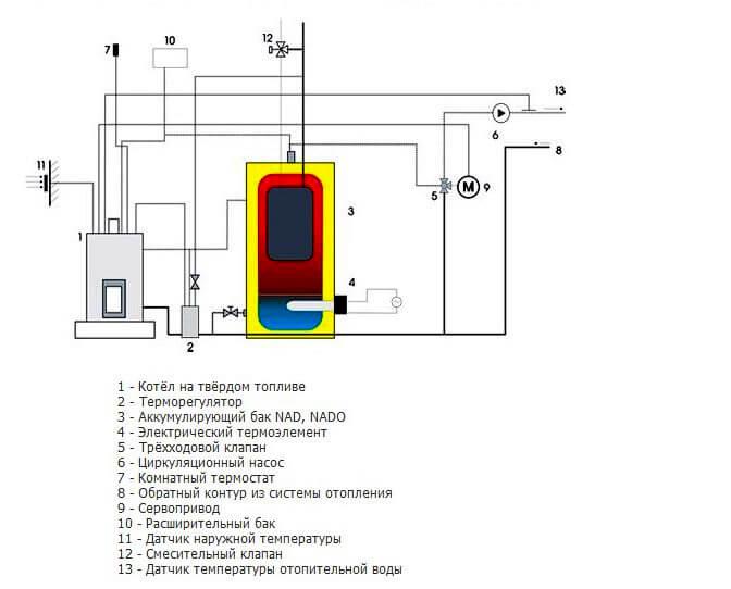 Пример подключения аккумулирующей емкости NAD к твердотопливному котлу