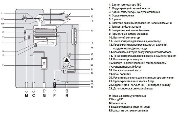 Гидравлическая схема газового котла RÖDA Eco Duo CS 24
