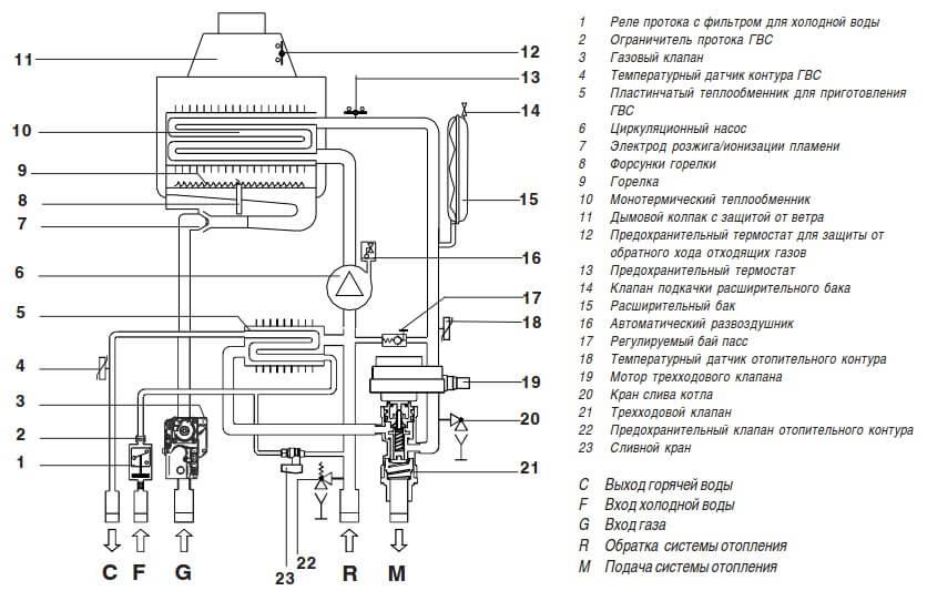 Гидравлическая схема газового котла Immergas Eolo Star 24 4 Е