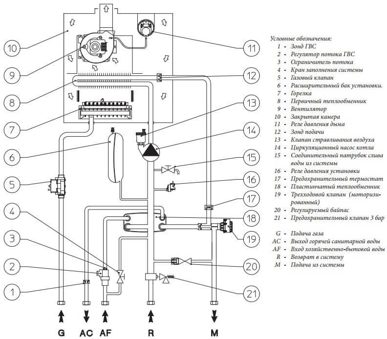 Гидравлическая схема газового котла Immergas Eolo Mythos 24 2 Е