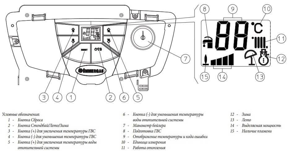 Чертеж панели управления котла IMMERGAS Eolo Star 24 4 E