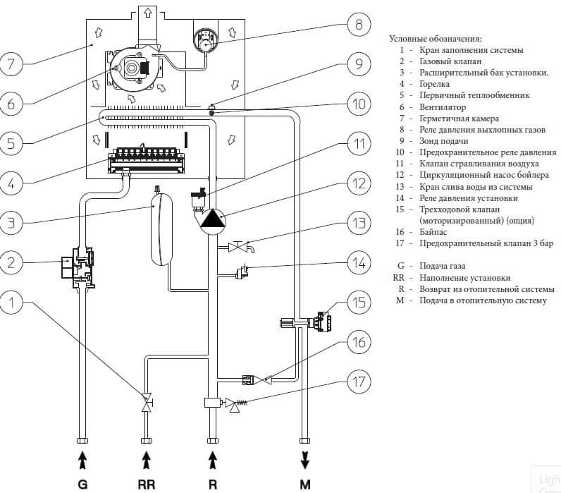 Гидравлическая схема газового котла Immergas Mini Eolo 24 3 Е