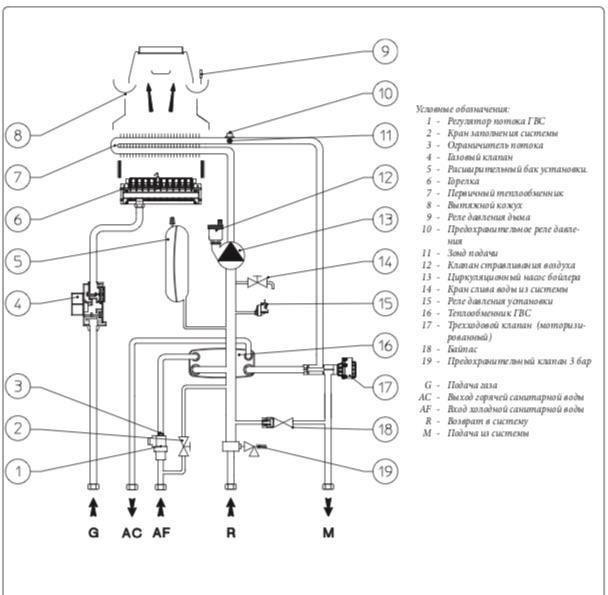 Гидравлическая схема газового котла Immergas Nike Mythos 24 2 Е