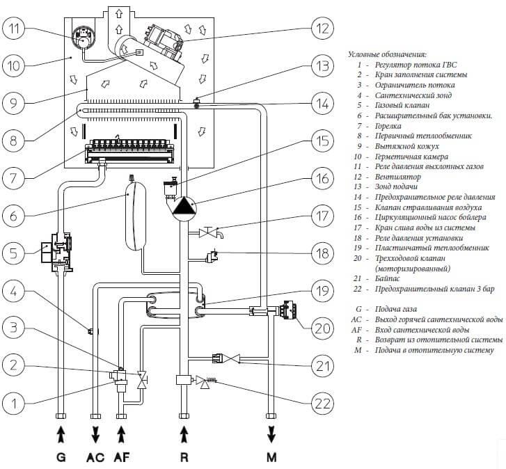 Гидравлическая схема газового котла Immergas Mini Eolo 28 3 Е