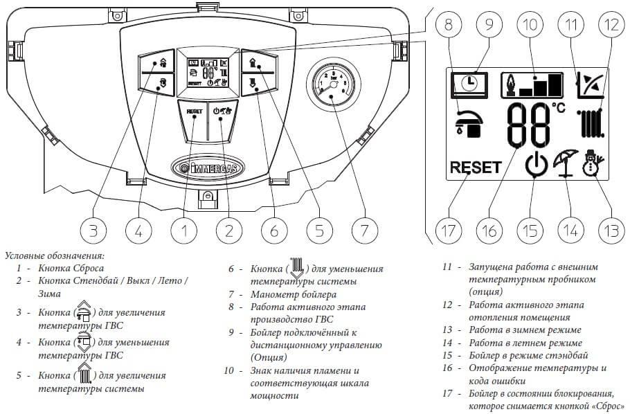 Панель управления газового котла Immergas Mini Eolo 28 3 Е