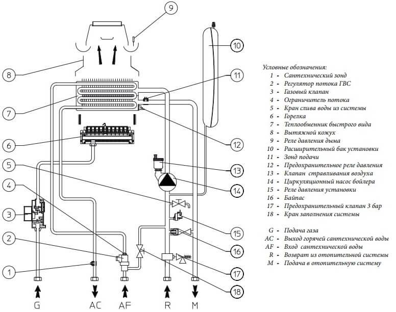 Гидравлическая схема газового котла Immergas Nike Star 24 4 Е