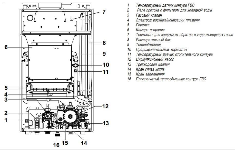 Устройство газового котла RODA Eco Duo OC 24