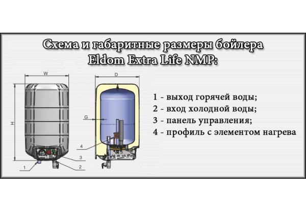 Габаритные размеры водонагревателя ELDOM Extra Life над мойкой